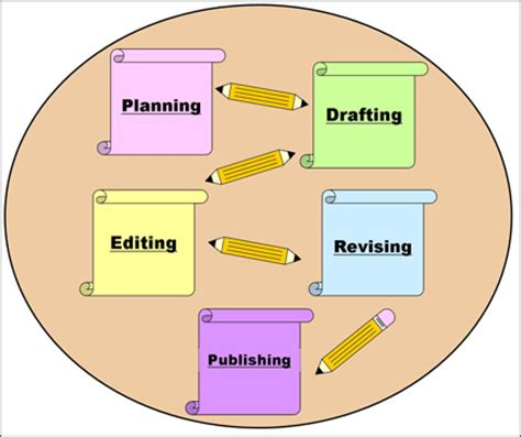 Easy steps writing research paper - madisonplaceflcom
